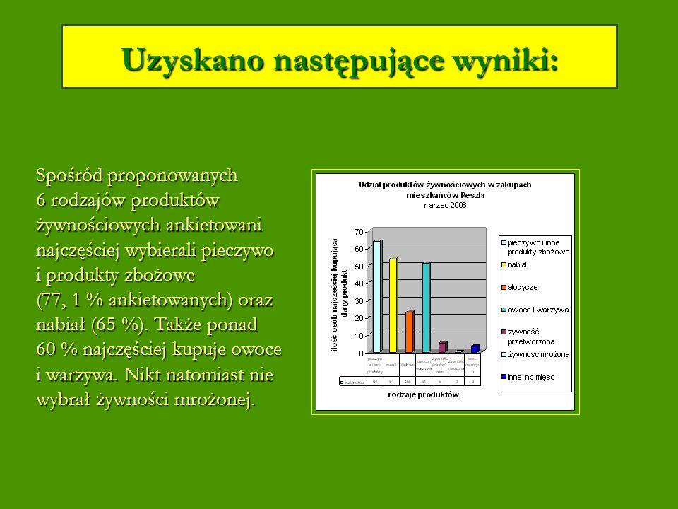 Uzyskano następujące wyniki: Spośród proponowanych 6 rodzajów produktów żywnościowych ankietowani najczęściej wybierali pieczywo i produkty zbożowe (77, 1 % ankietowanych) oraz nabiał (65 %).