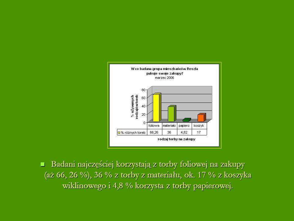 Badani najczęściej korzystają z torby foliowej na zakupy (aż 66, 26 %), 36 % z torby z materiału, ok.