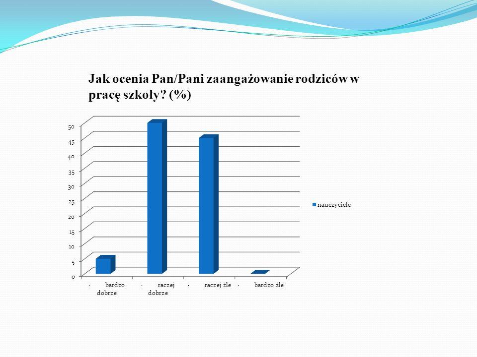 Jak ocenia Pan/Pani zaangażowanie rodziców w pracę szkoły? (%)