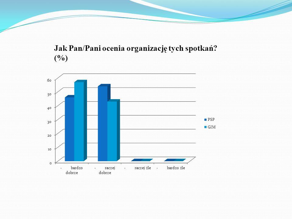 Jak Pan/Pani ocenia organizację tych spotkań? (%)