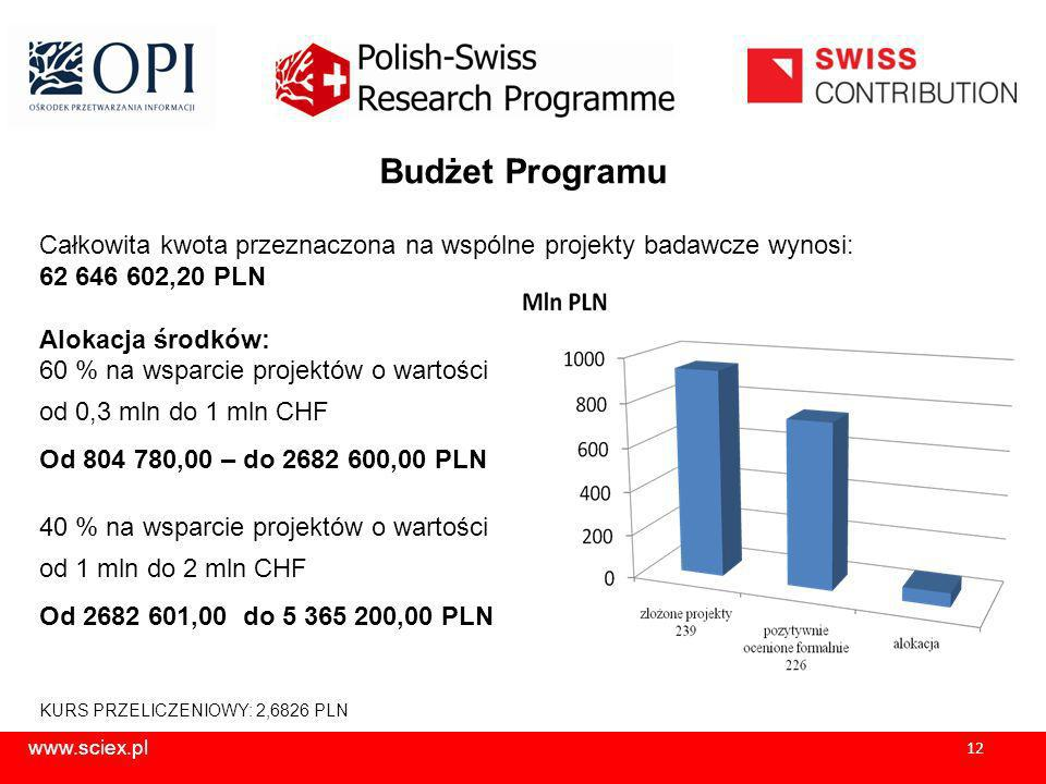 www.sciex.pl 12 Budżet Programu Całkowita kwota przeznaczona na wspólne projekty badawcze wynosi: 62 646 602,20 PLN Alokacja środków: 60 % na wsparcie projektów o wartości od 0,3 mln do 1 mln CHF Od 804 780,00 – do 2682 600,00 PLN 40 % na wsparcie projektów o wartości od 1 mln do 2 mln CHF Od 2682 601,00 do 5 365 200,00 PLN KURS PRZELICZENIOWY: 2,6826 PLN