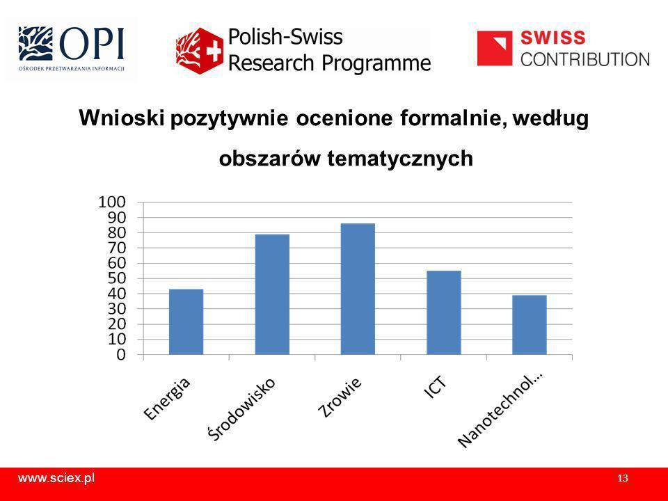www.sciex.pl 13 Wnioski pozytywnie ocenione formalnie, według obszarów tematycznych