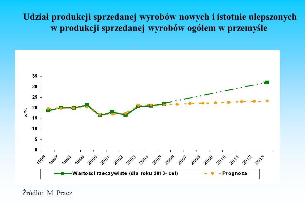 Udział produkcji sprzedanej wyrobów nowych i istotnie ulepszonych w produkcji sprzedanej wyrobów ogółem w przemyśle Źródło: M.