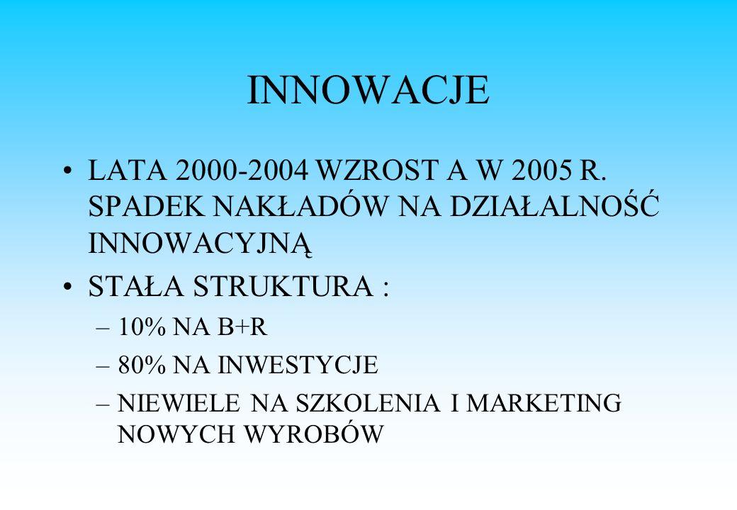 INNOWACJE LATA 2000-2004 WZROST A W 2005 R.