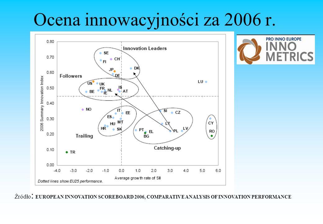 Ocena innowacyjności za 2006 r.