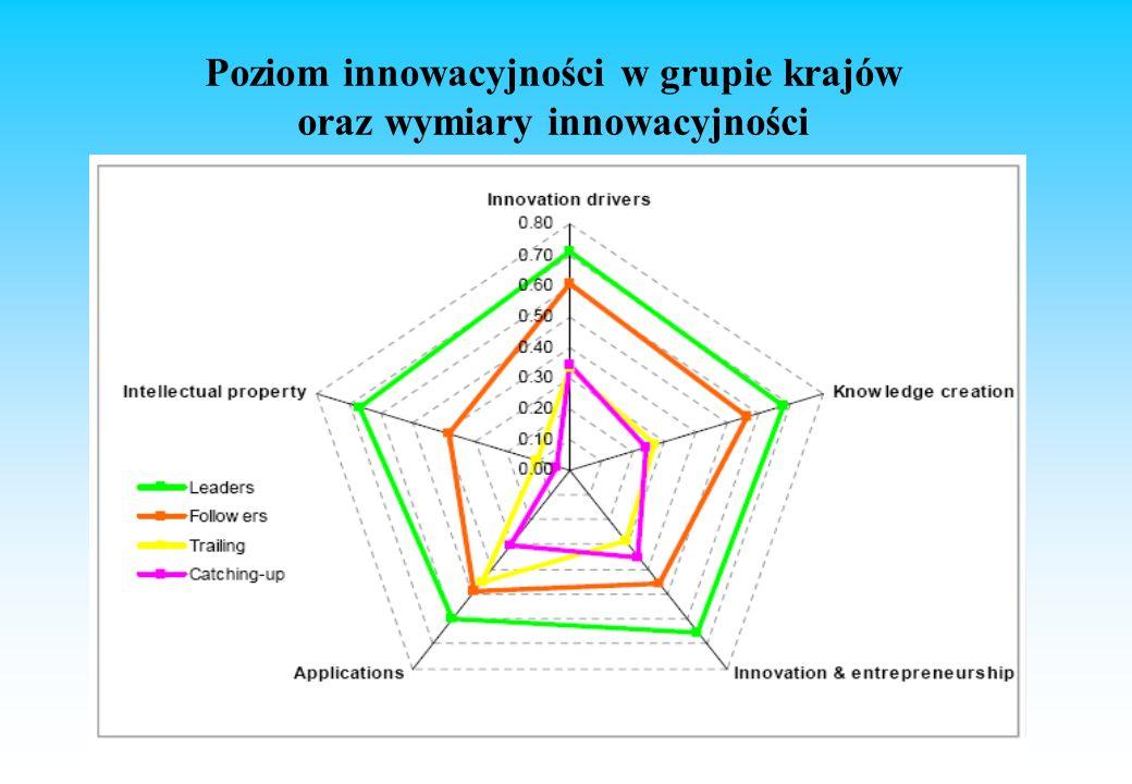 Poziom innowacyjności w grupie krajów oraz wymiary innowacyjności