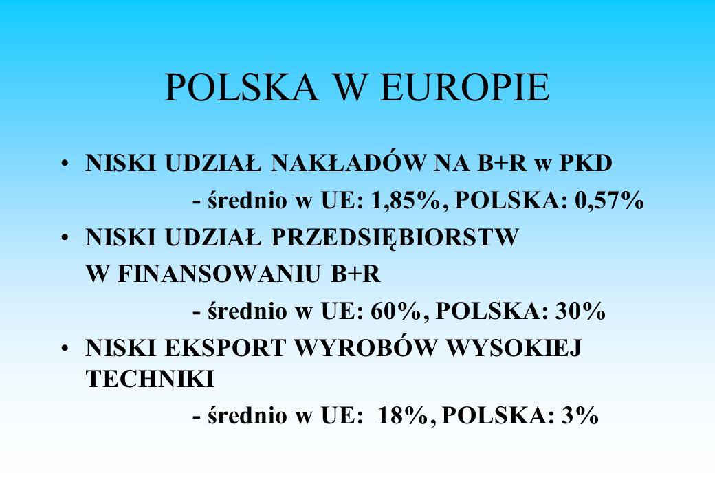 POLSKA W EUROPIE NISKI UDZIAŁ NAKŁADÓW NA B+R w PKD - średnio w UE: 1,85%, POLSKA: 0,57% NISKI UDZIAŁ PRZEDSIĘBIORSTW W FINANSOWANIU B+R - średnio w UE: 60%, POLSKA: 30% NISKI EKSPORT WYROBÓW WYSOKIEJ TECHNIKI - średnio w UE: 18%, POLSKA: 3%