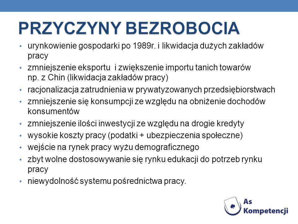 urynkowienie gospodarki po 1989r.