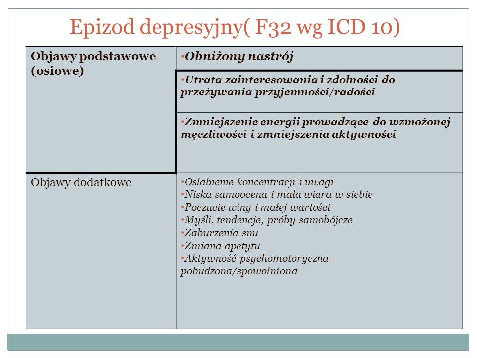 Epizod depresyjny( F32 wg ICD 10) Objawy podstawowe (osiowe) Obniżony nastrój Utrata zainteresowania i zdolności do przeżywania przyjemności/radości Z