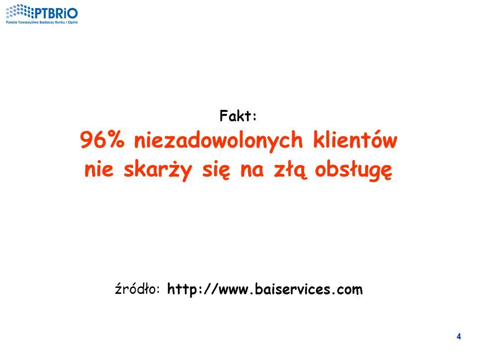 4 Fakt: 96% niezadowolonych klientów nie skarży się na złą obsługę źródło: http://www.baiservices.com