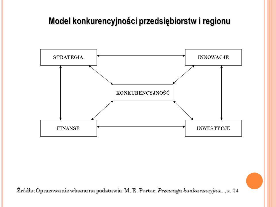Źródło: Opracowanie własne na podstawie: M. E. Porter, Przewaga konkurencyjna..., s. 74 STRATEGIAINNOWACJE KONKURENCYJNOŚĆ FINANSEINWESTYCJE Model kon