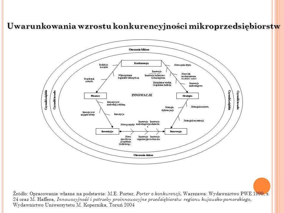 Uwarunkowania wzrostu konkurencyjności mikroprzedsiębiorstw Źródło: Opracowanie własne na podstawie: M.E. Porter, Porter o konkurencji, Warszawa: Wyda