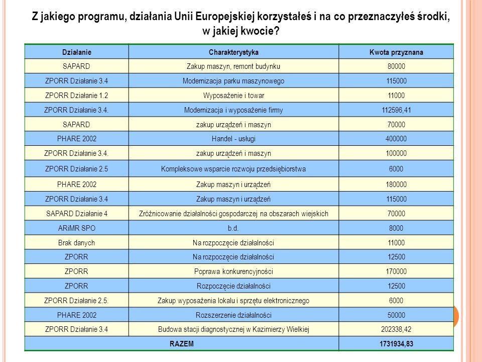 Z jakiego programu, działania Unii Europejskiej korzystałeś i na co przeznaczyłeś środki, w jakiej kwocie? DziałanieCharakterystykaKwota przyznana SAP
