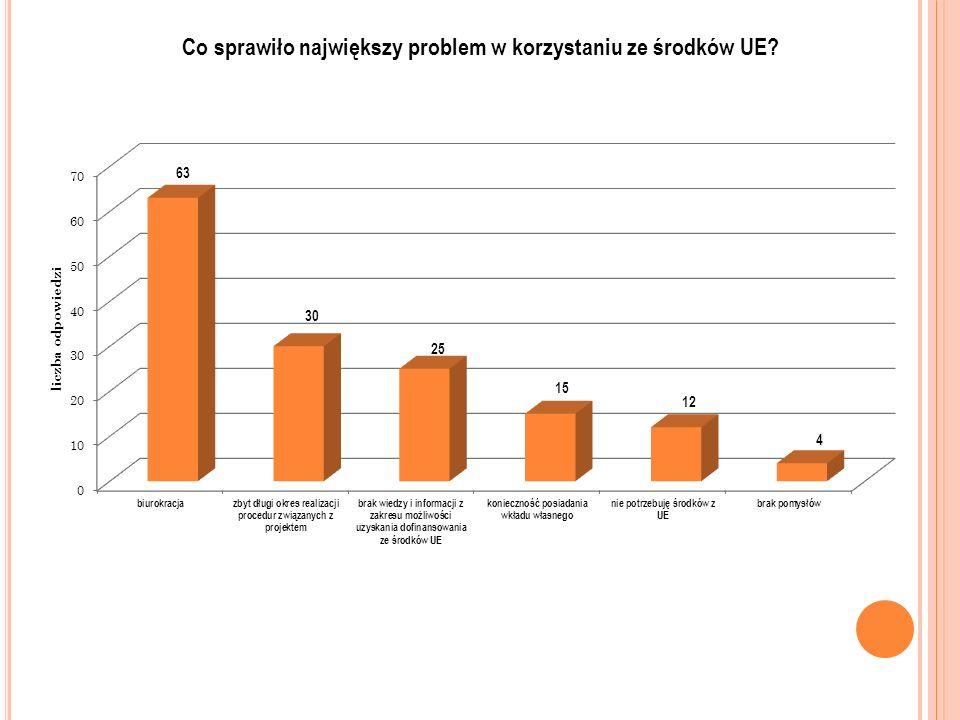 Co sprawiło największy problem w korzystaniu ze środków UE?