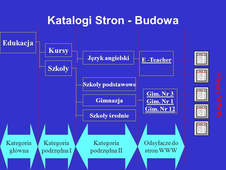 Drzewiasta struktura katalogu Kategorie główne Kategorie podrzędne Strony WWW