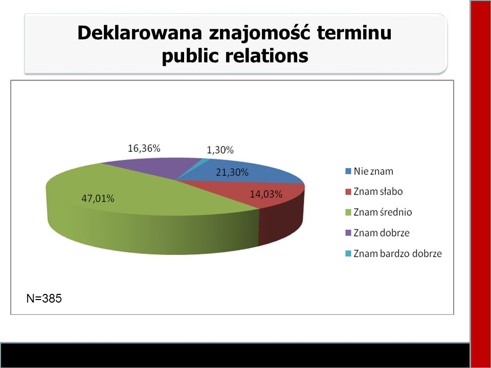 Deklarowana znajomość terminu public relations N=385