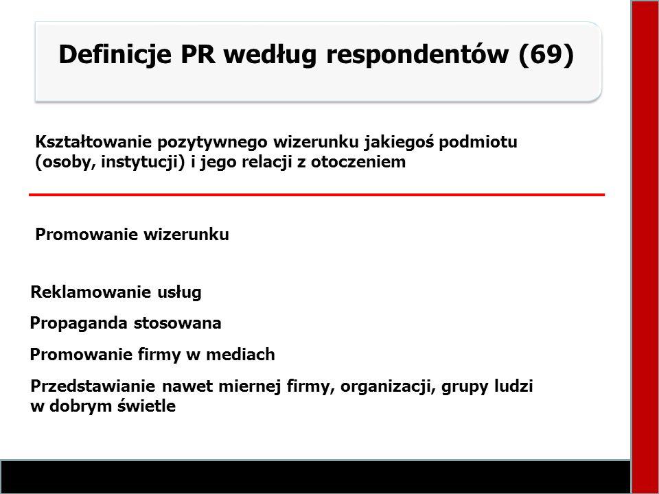 Definicje PR według respondentów (69) Reklamowanie usług Propaganda stosowana Promowanie firmy w mediach Przedstawianie nawet miernej firmy, organizac