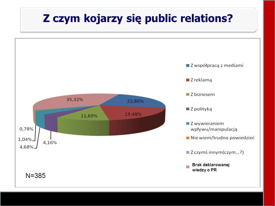 Z czym kojarzy się public relations? N=385 Brak deklarowanej wiedzy o PR N=385
