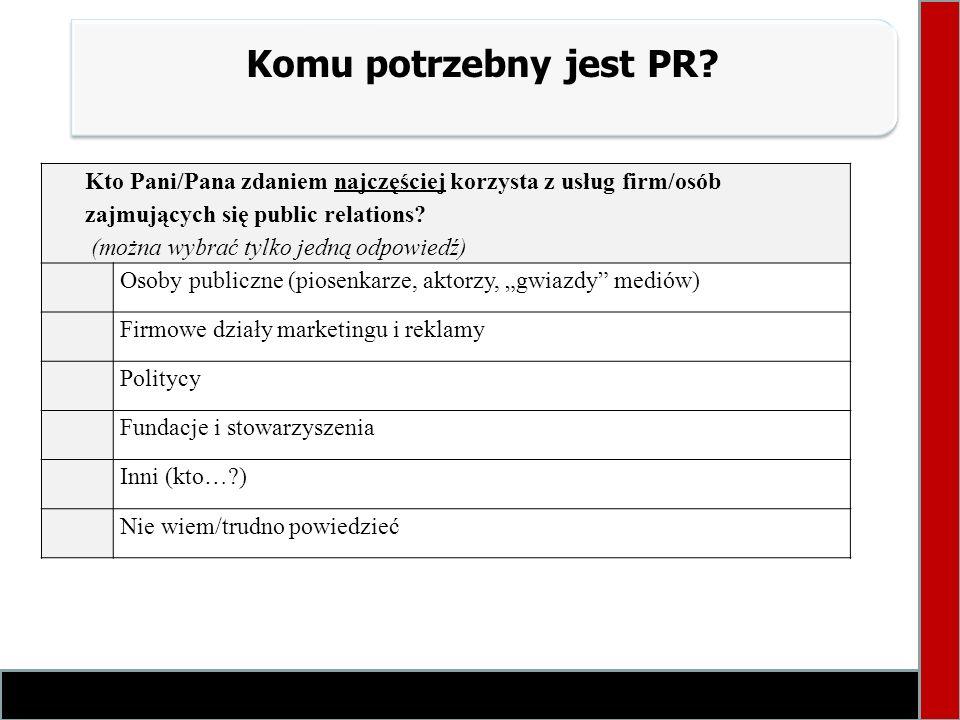 Komu potrzebny jest PR? Kto Pani/Pana zdaniem najczęściej korzysta z usług firm/osób zajmujących się public relations? (można wybrać tylko jedną odpow