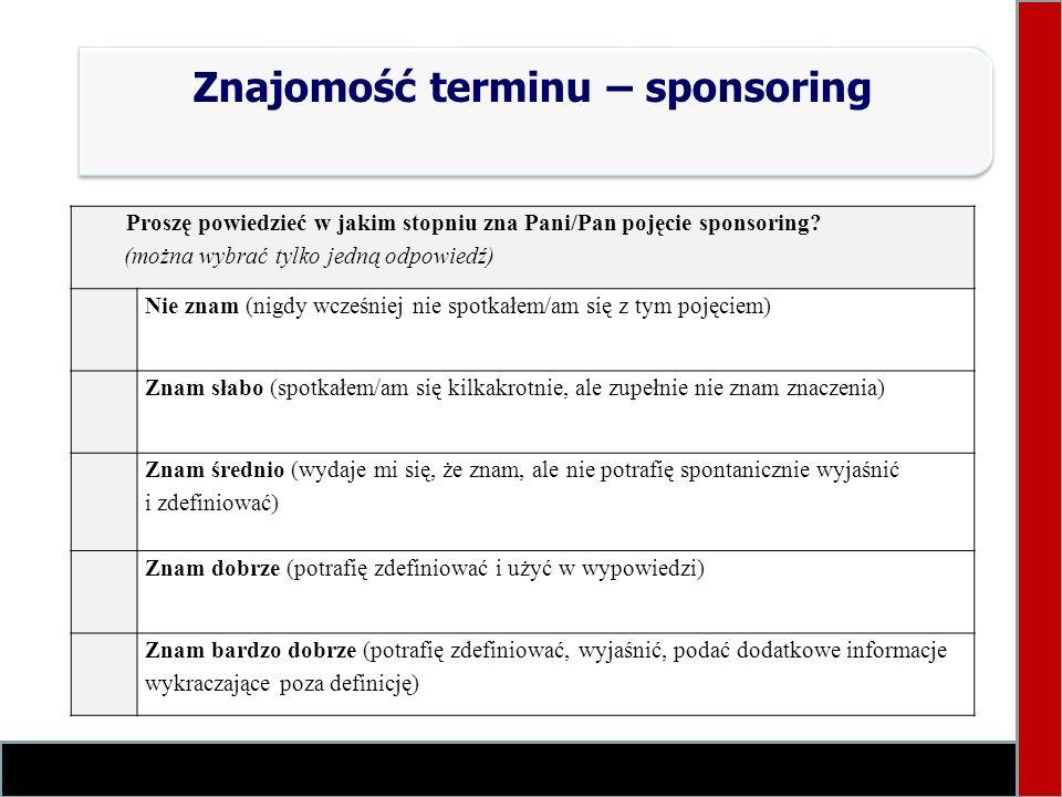 Znajomość terminu – sponsoring Proszę powiedzieć w jakim stopniu zna Pani/Pan pojęcie sponsoring? (można wybrać tylko jedną odpowiedź) Nie znam (nigdy