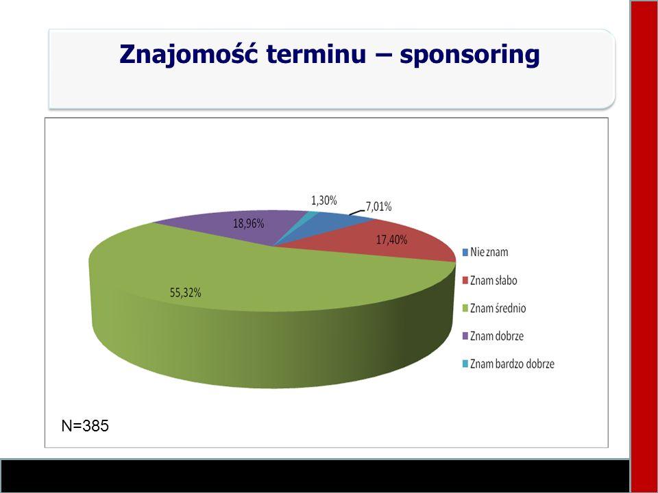 Znajomość terminu – sponsoring N=385