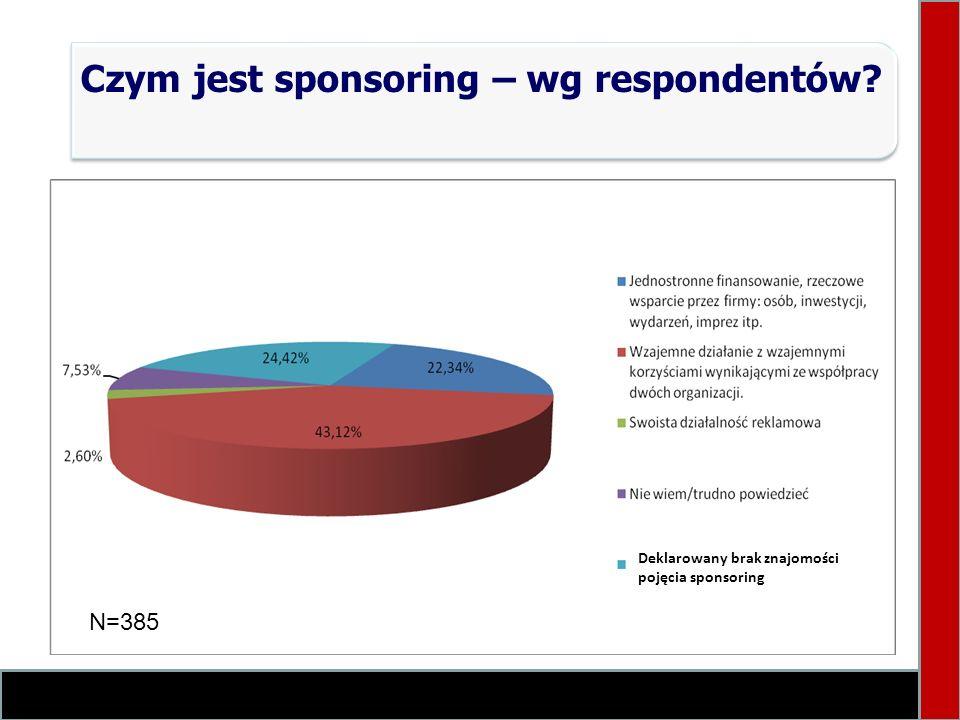 Czym jest sponsoring – wg respondentów? N=385 Deklarowany brak znajomości pojęcia sponsoring