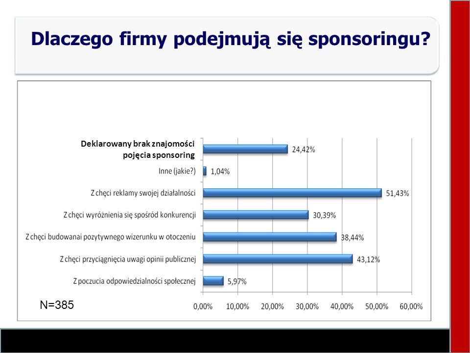 Dlaczego firmy podejmują się sponsoringu? Deklarowany brak znajomości pojęcia sponsoring N=385