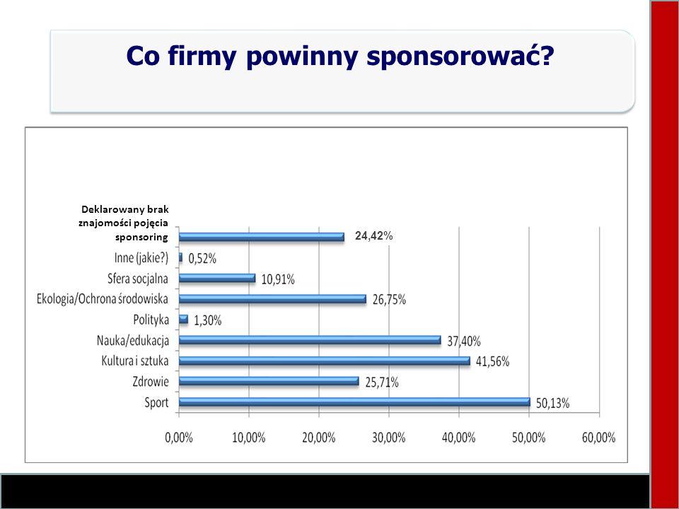 Co firmy powinny sponsorować? N=385 Deklarowany brak znajomości pojęcia sponsoring 24,42%