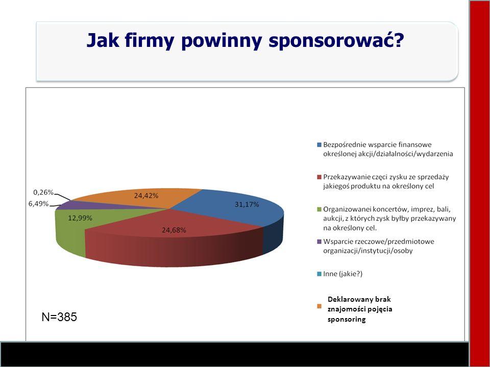 Jak firmy powinny sponsorować? Deklarowany brak znajomości pojęcia sponsoring N=385
