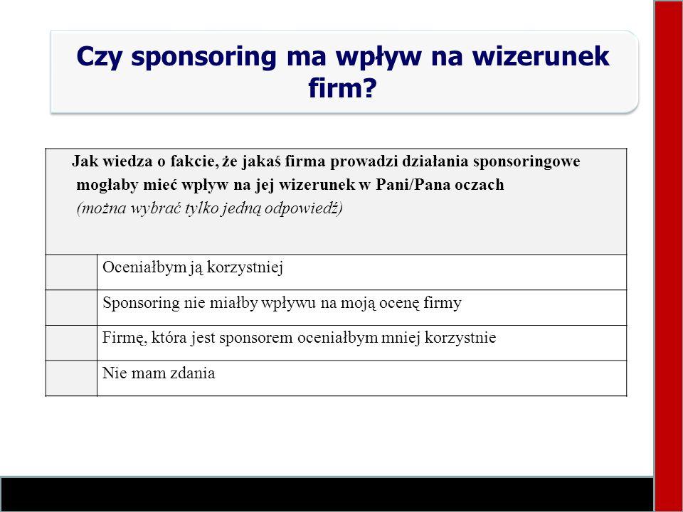 Czy sponsoring ma wpływ na wizerunek firm? Jak wiedza o fakcie, że jakaś firma prowadzi działania sponsoringowe mogłaby mieć wpływ na jej wizerunek w