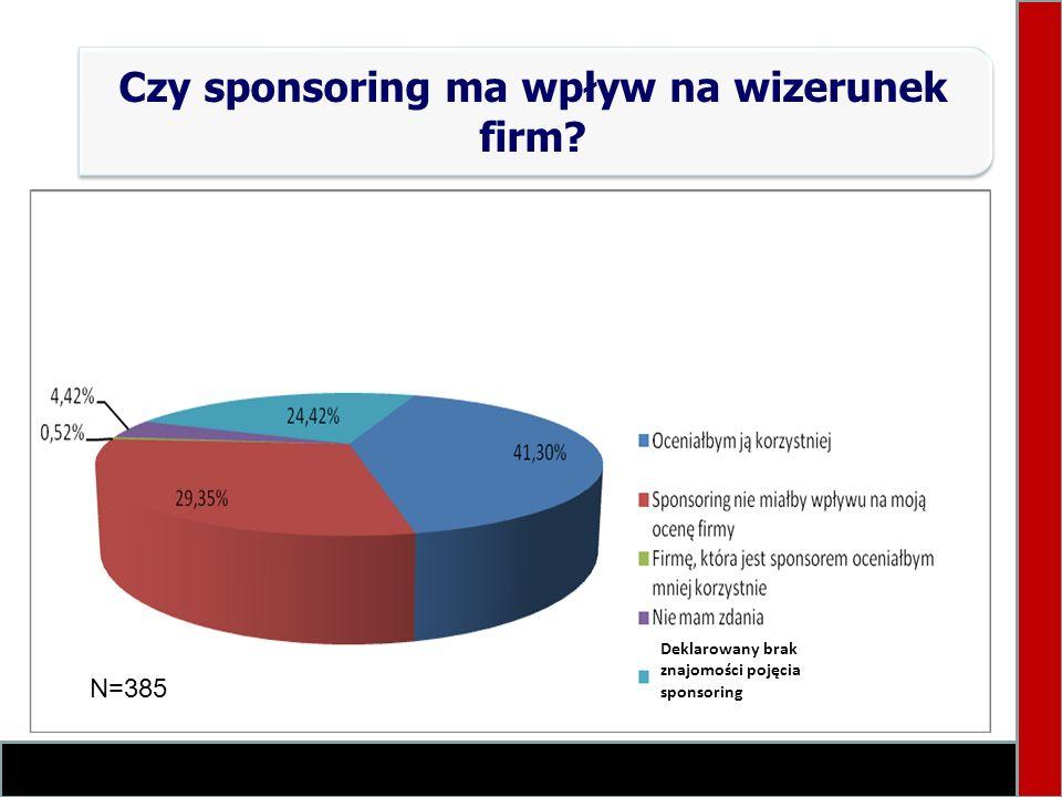 Czy sponsoring ma wpływ na wizerunek firm? Deklarowany brak znajomości pojęcia sponsoring N=385