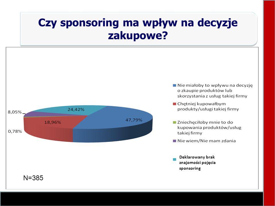 Czy sponsoring ma wpływ na decyzje zakupowe? Deklarowany brak znajomości pojęcia sponsoring N=385