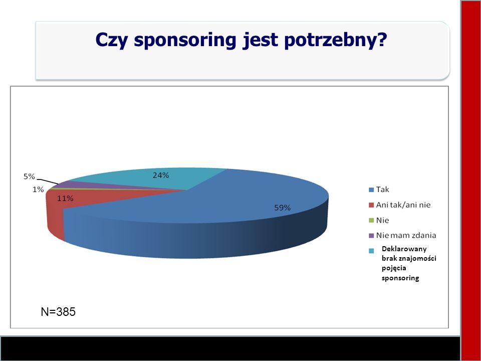 Czy sponsoring jest potrzebny? Deklarowany brak znajomości pojęcia sponsoring N=385
