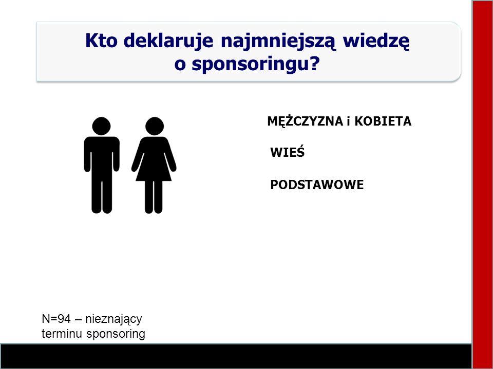 Kto deklaruje najmniejszą wiedzę o sponsoringu? N=94 – nieznający terminu sponsoring MĘŻCZYZNA i KOBIETA WIEŚ PODSTAWOWE