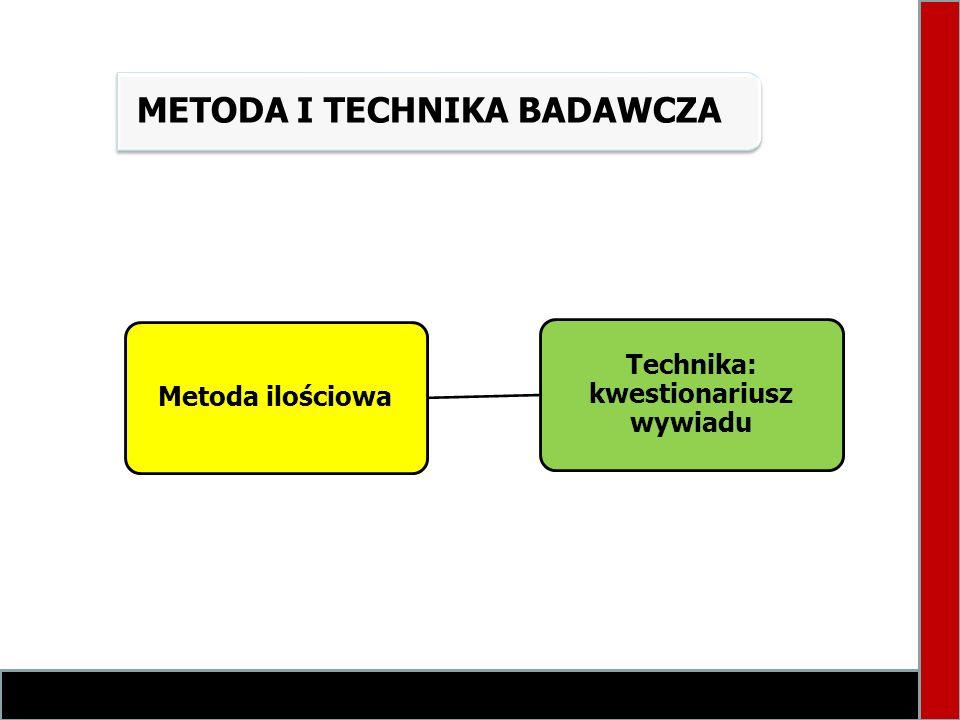 METODA I TECHNIKA BADAWCZA Metoda ilościowa Technika: kwestionariusz wywiadu