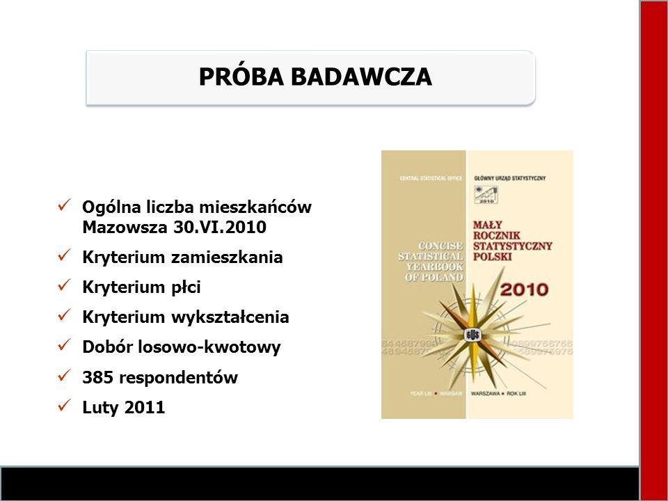 PRÓBA BADAWCZA Ogólna liczba mieszkańców Mazowsza 30.VI.2010 Kryterium zamieszkania Kryterium płci Kryterium wykształcenia Dobór losowo-kwotowy 385 re