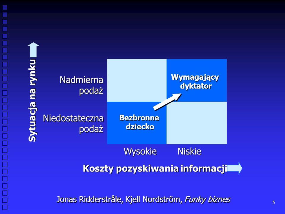 5 Nadmierna podaż Niedostateczna podaż WysokieNiskie Jonas Ridderstråle, Kjell Nordström, Funky biznes Bezbronnedziecko Wymagającydyktator Sytuacja na rynku Koszty pozyskiwania informacji
