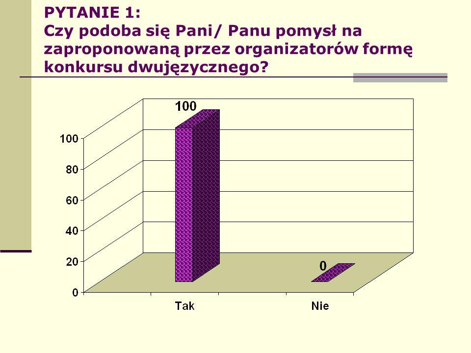 PYTANIE 1: Czy podoba się Pani/ Panu pomysł na zaproponowaną przez organizatorów formę konkursu dwujęzycznego