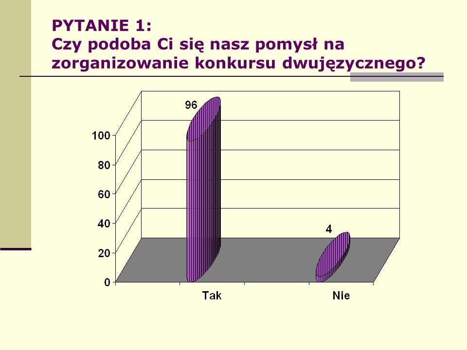 PYTANIE 1: Czy podoba Ci się nasz pomysł na zorganizowanie konkursu dwujęzycznego