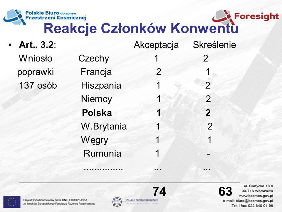 Reakcje Członków Konwentu Art.. 3.2: Akceptacja Skreślenie Wniosło Czechy 1 2 poprawki Francja 2 1 137 osób Hiszpania 1 2 Niemcy 1 2 Polska 1 2 W.Bryt