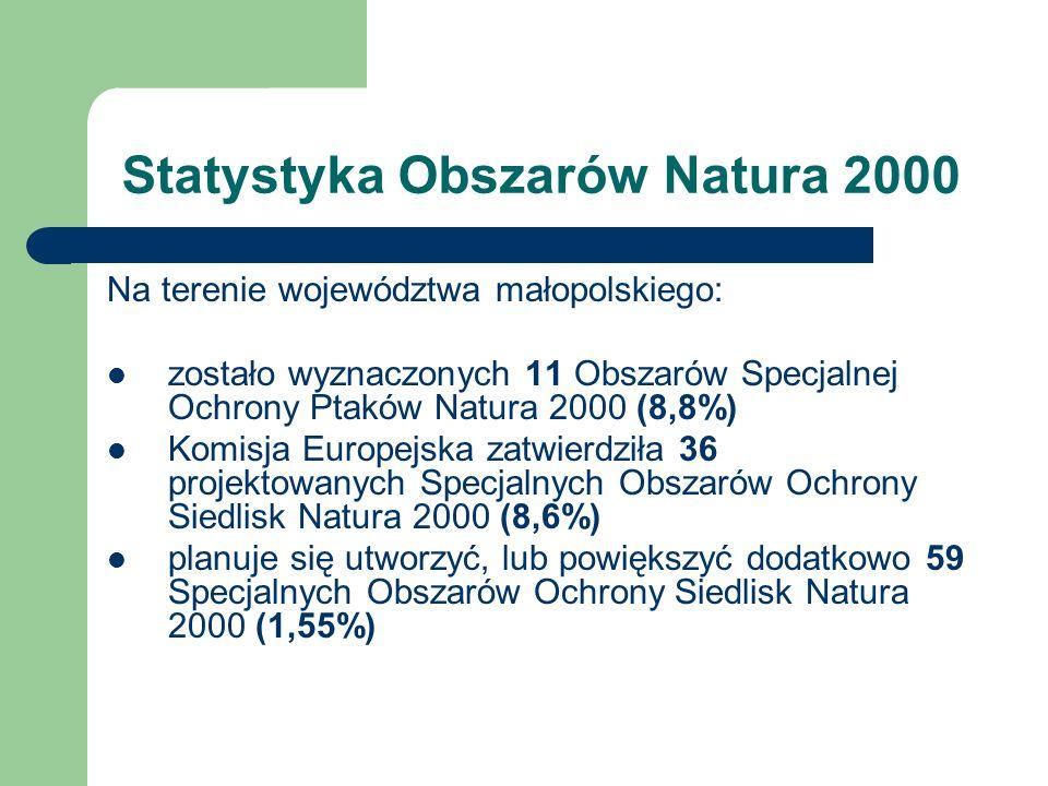 Statystyka Obszarów Natura 2000 Na terenie województwa małopolskiego: zostało wyznaczonych 11 Obszarów Specjalnej Ochrony Ptaków Natura 2000 (8,8%) Komisja Europejska zatwierdziła 36 projektowanych Specjalnych Obszarów Ochrony Siedlisk Natura 2000 (8,6%) planuje się utworzyć, lub powiększyć dodatkowo 59 Specjalnych Obszarów Ochrony Siedlisk Natura 2000 (1,55%)