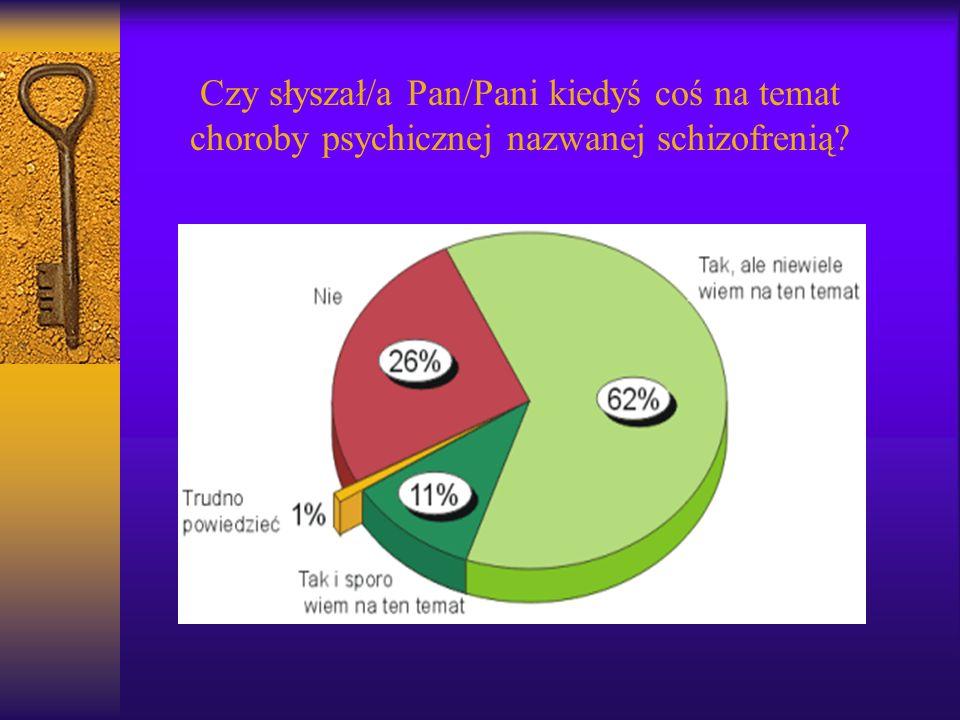 Niektóre objawy towarzyszące schizofrenii Urojenia wielkościowe, wpływu, prześladowcze, ksobne Omamy słuchowe, wzrokowe, czuciowe Długotrwały przebieg Objawy katatoniczne