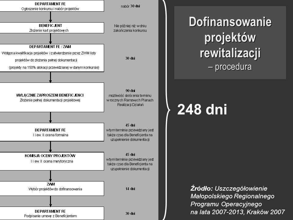 Dofinansowanie projektów rewitalizacji – procedura Źródło: Uszczegółowienie Małopolskiego Regionalnego Programu Operacyjnego na lata 2007-2013, Kraków