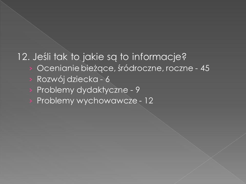 12. Jeśli tak to jakie są to informacje? Ocenianie bieżące, śródroczne, roczne - 45 Rozwój dziecka - 6 Problemy dydaktyczne - 9 Problemy wychowawcze -