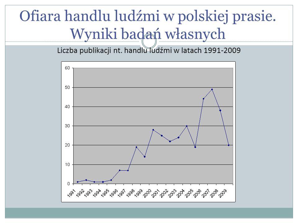 Ofiara handlu ludźmi w polskiej prasie.Wyniki badań własnych Liczba publikacji nt.