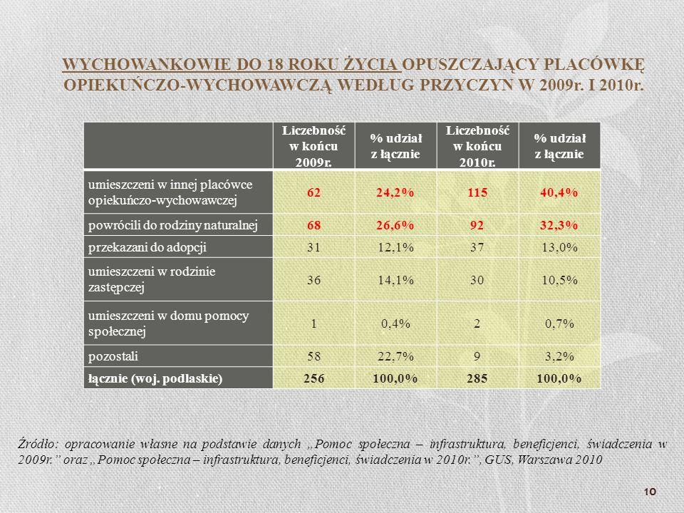 Liczebność w końcu 2009r. % udział z łącznie Liczebność w końcu 2010r. % udział z łącznie umieszczeni w innej placówce opiekuńczo-wychowawczej 6224,2%