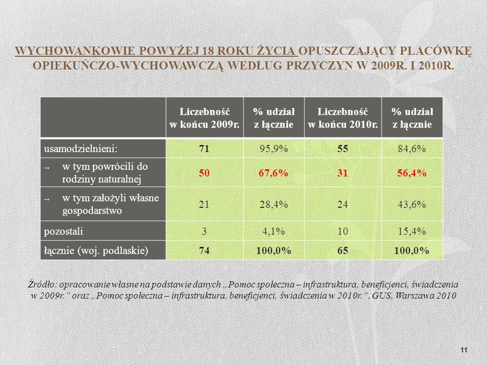 Liczebność w końcu 2009r. % udział z łącznie Liczebność w końcu 2010r. % udział z łącznie usamodzielnieni:7195,9%5584,6% w tym powrócili do rodziny na