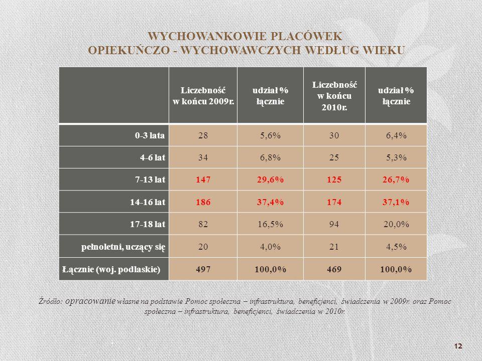 WYCHOWANKOWIE PLACÓWEK OPIEKUŃCZO - WYCHOWAWCZYCH WEDŁUG WIEKU Liczebność w końcu 2009r. udział % łącznie Liczebność w końcu 2010r. udział % łącznie 0