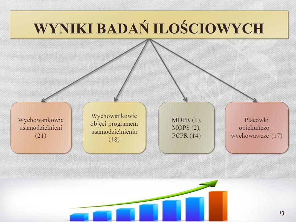 WYNIKI BADAŃ ILOŚCIOWYCH Wychowankowie usamodzielnieni (21) Wychowankowie objęci programem usamodzielnienia (48) MOPR (1), MOPS (2), PCPR (14) Placówk