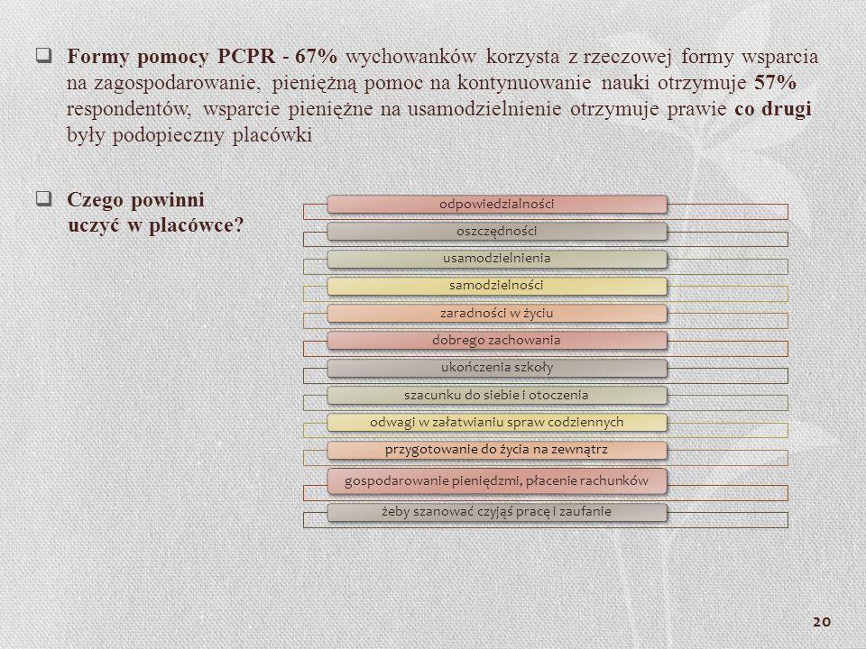 Formy pomocy PCPR - 67% wychowanków korzysta z rzeczowej formy wsparcia na zagospodarowanie, pieniężną pomoc na kontynuowanie nauki otrzymuje 57% resp